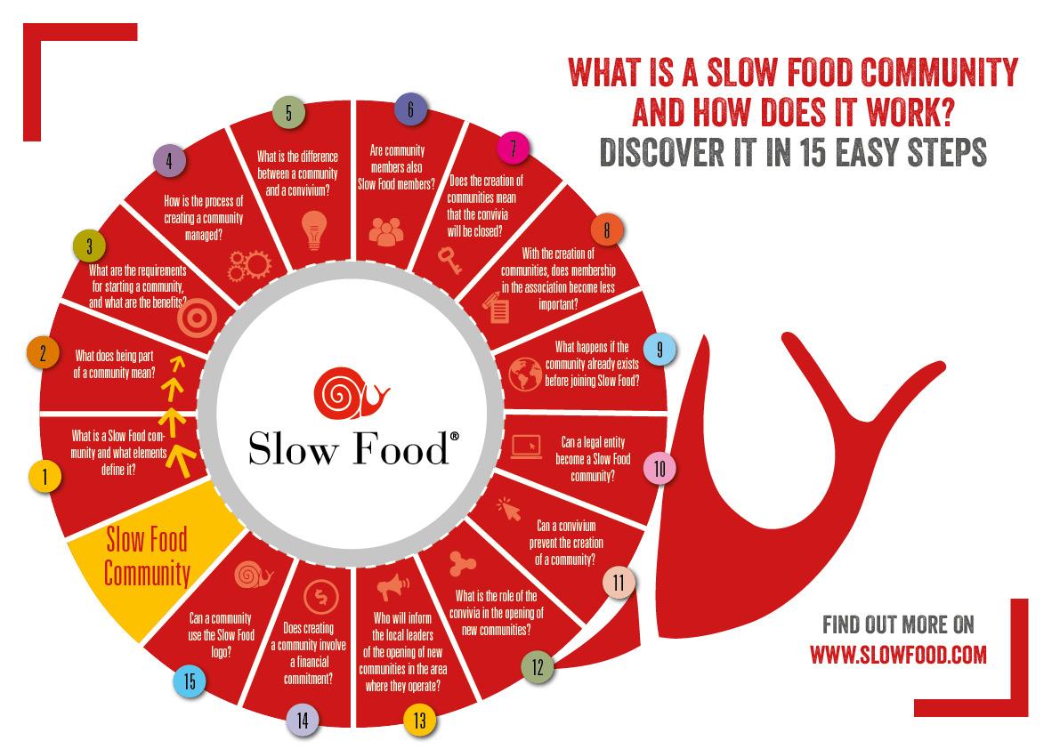 Faqs The Communities And The New Model Slow Food Communities