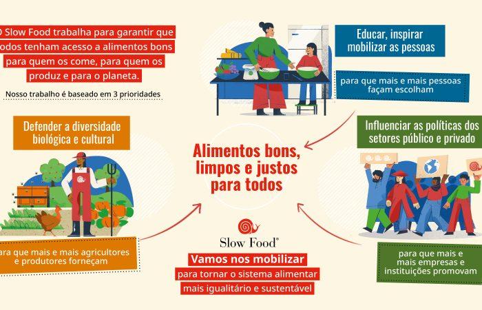 Garantir alimentos bons, limpos e justos para todos